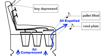 accordion working air mechanism